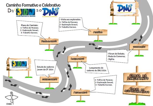 Comissão para a Juventude lança caminho preparatório para DNJ